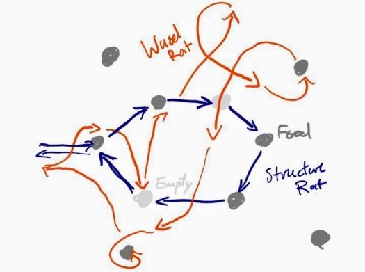 Wusel and structure rats. Wuselratten und Strukturratten.
